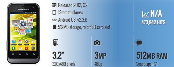 Smartphone Anti Air Motorola Defy Mini XT321