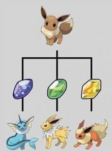 Eeveelution: Evolusi Eevee Pokemon seri Kanto Region