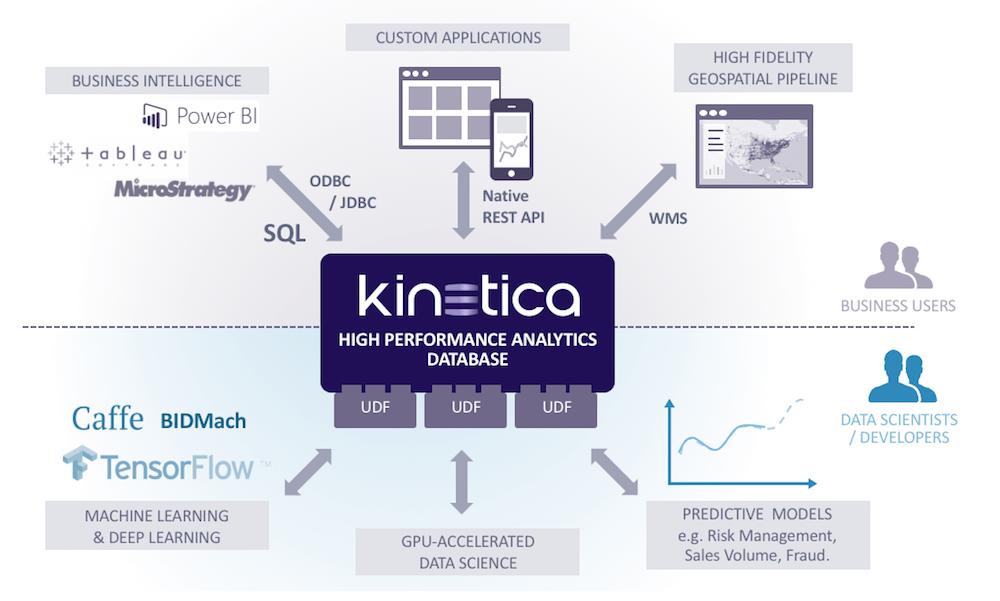 kinetica diagram