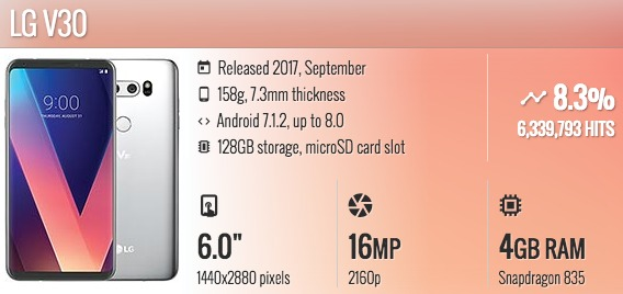 LG V30 Smartphone terbaru yang bisa wireless charging