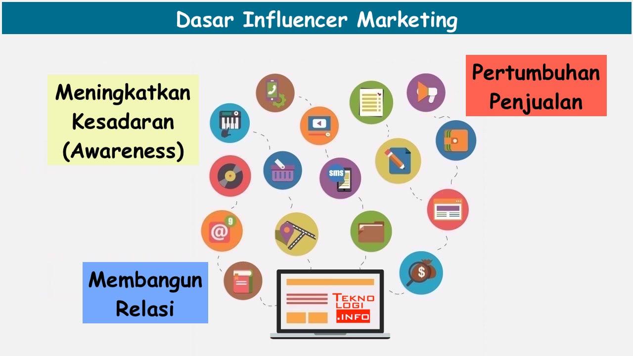 Dasar Influencer Marketing
