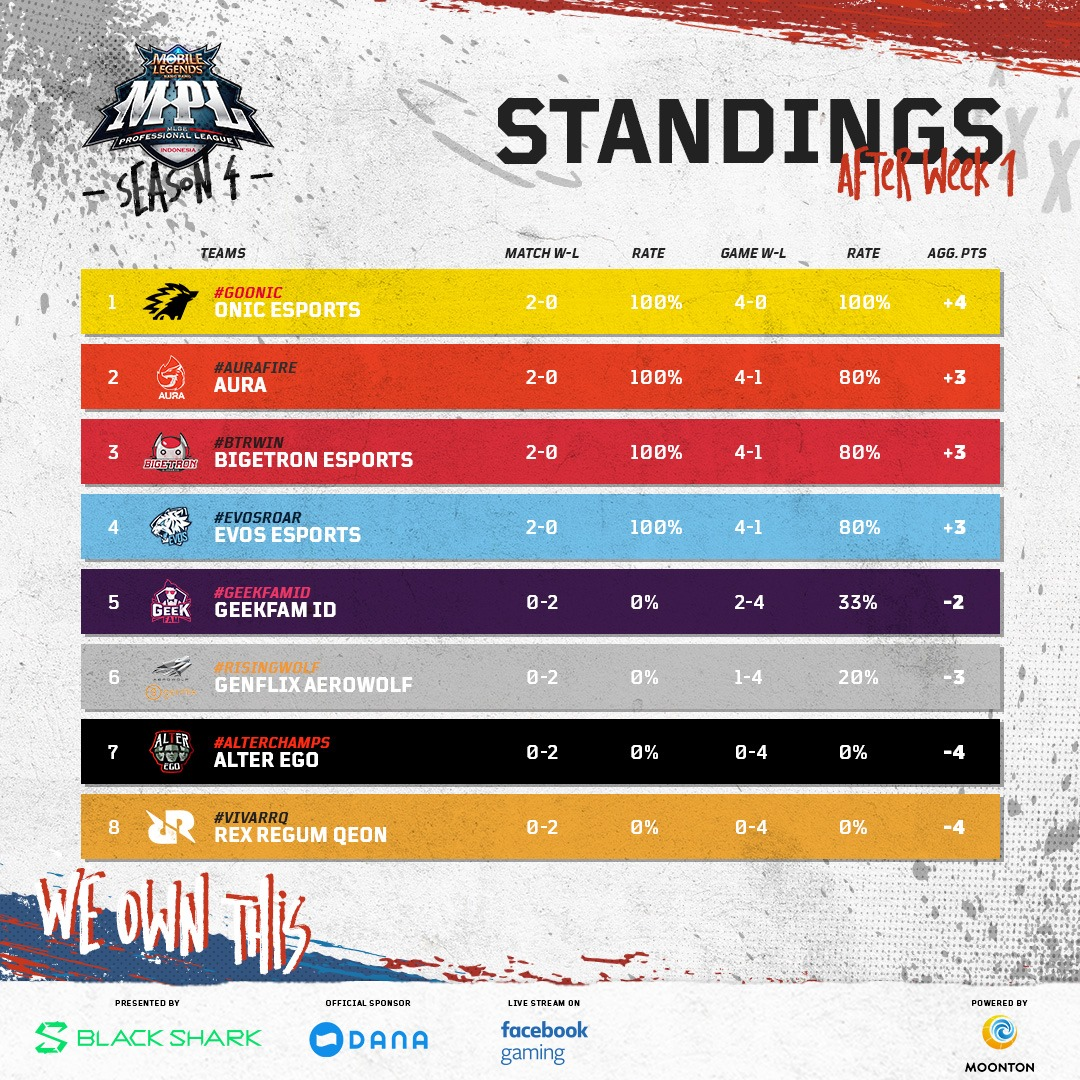 Standings after Week 1