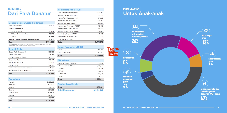 Laporan Donatur UNICEF Indonesia Tahun 2018
